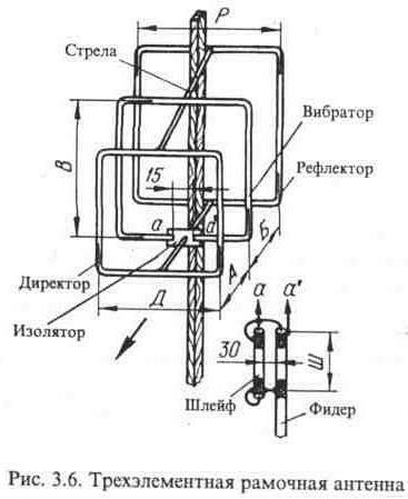 Антенна для dvb-t2 своими руками рамочная 686